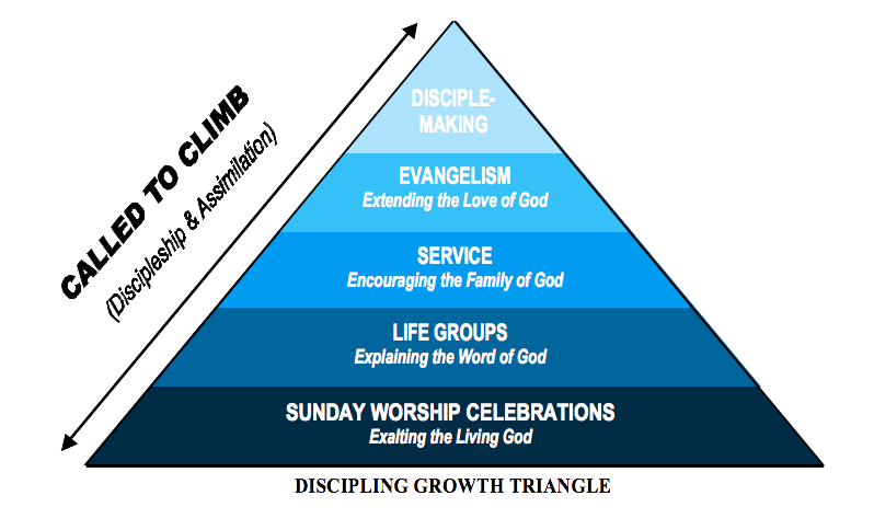 Discipling Growth Triangle